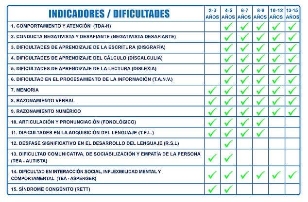 indicadores - dificultades