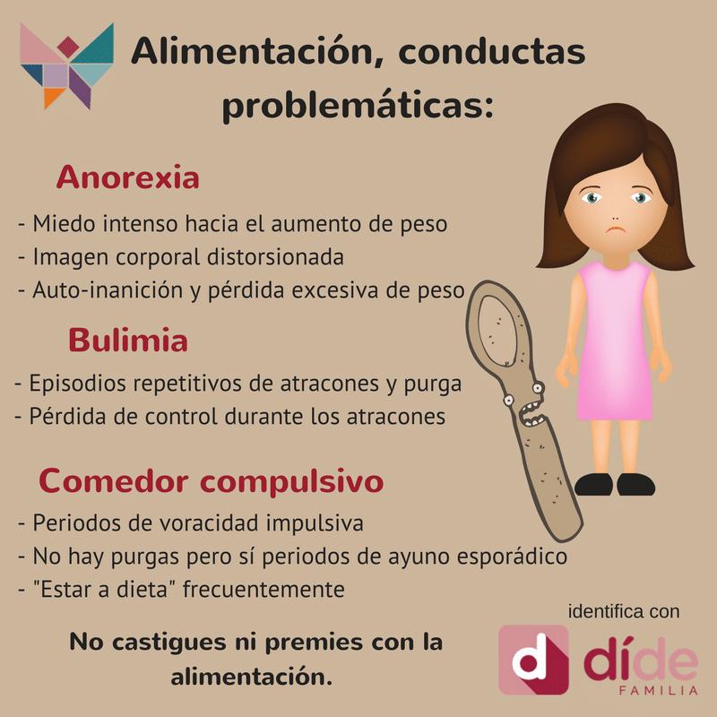trastorno conducta alimentaria TCA. Anorexia