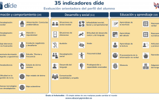 indicadores del aprendizaje y desarrollo, dide
