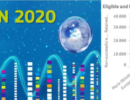 dide, uno de los proyectos aprobados para la Fase 2 del instrumento PYME H2020