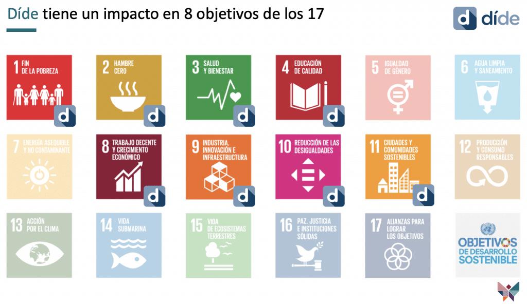 dide y su impacto en los objetivos del desarrollo sostenible